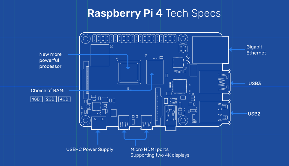 Specs of Raspberry Pi 4